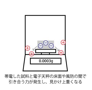 静電気の影響をうける電子天秤