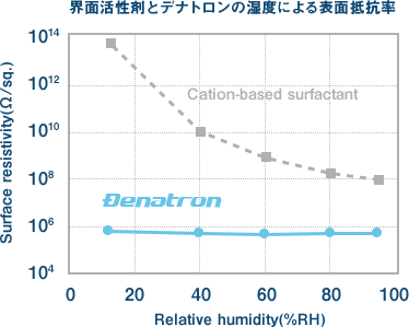 Surface resistivity of surfactants and Denatron due to temperature